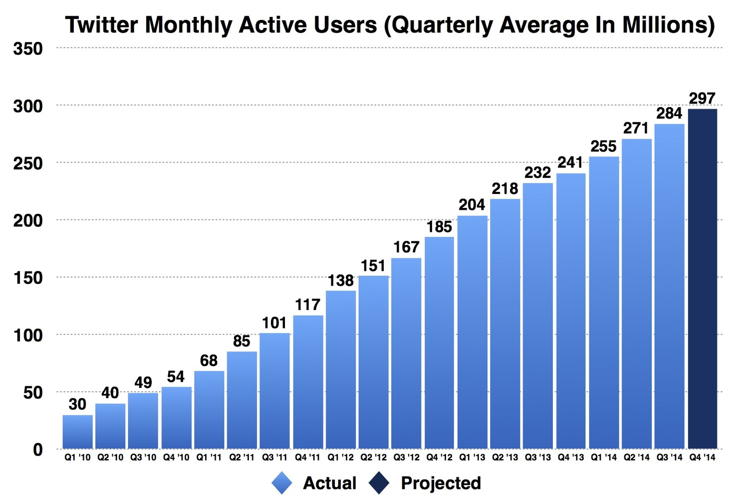 Home Design Quarter Contact Number Can Twitter Reach 300 Million Active Users Before 2015