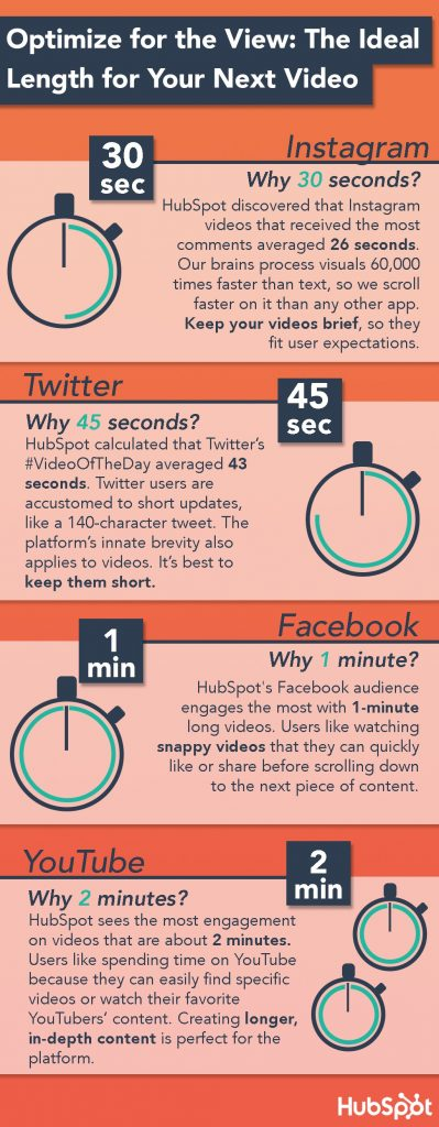 How Long Should Your Videos Be? Ideal Lengths for Facebook