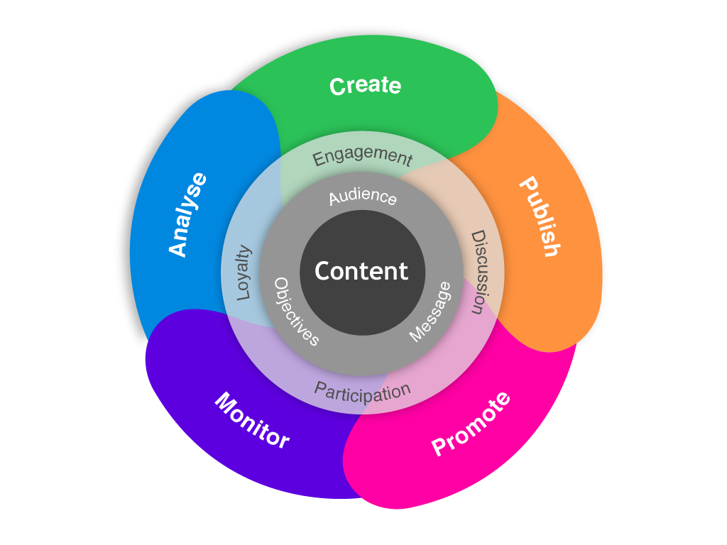 marketinghits content marketing